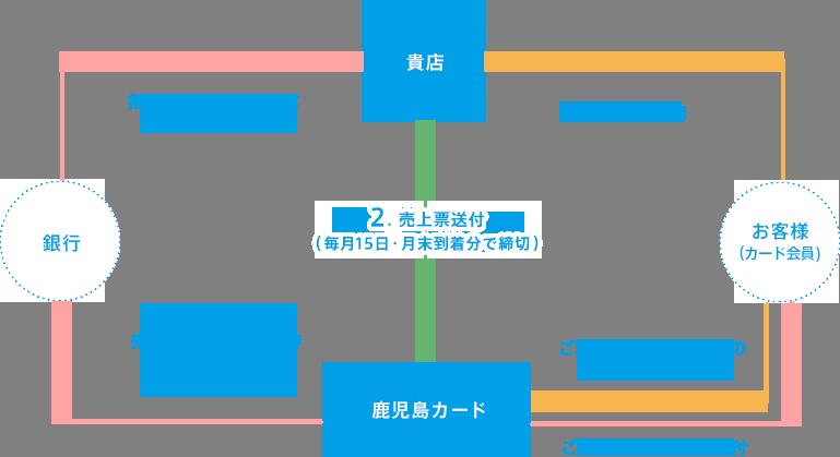 加盟店の仕組み 図